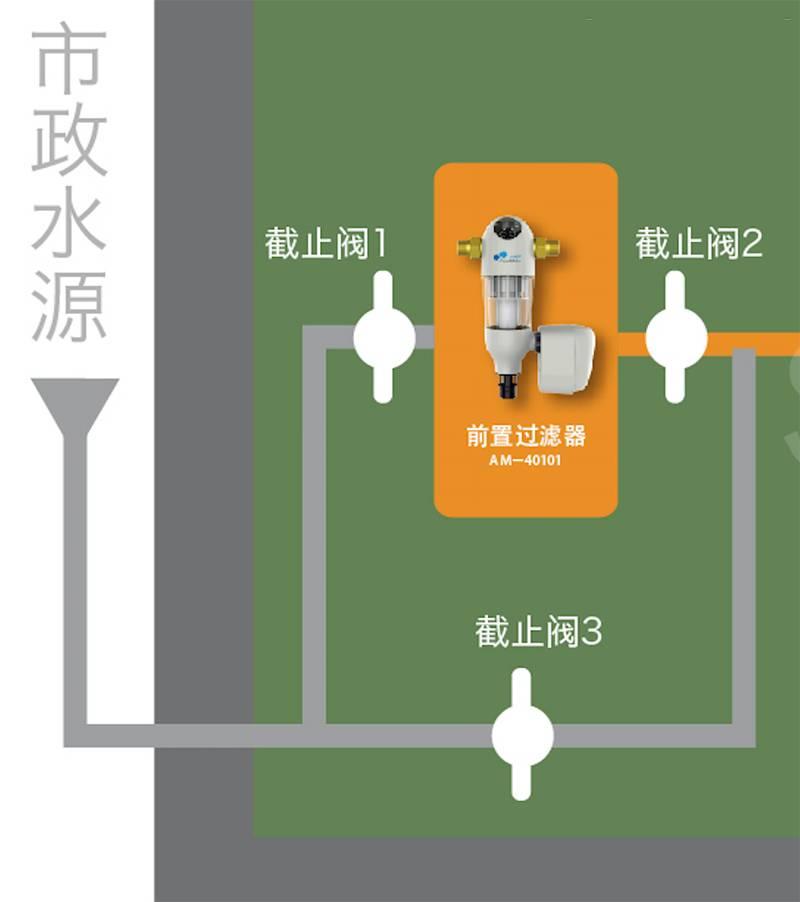 水鹿卫浴-厨房-净水器-国际品牌同厂同款二代前置过滤器(反冲洗非自动)AM-40001